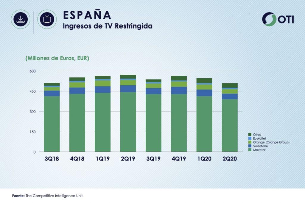 España OTI 2Q20 Ingresos TV Restringida