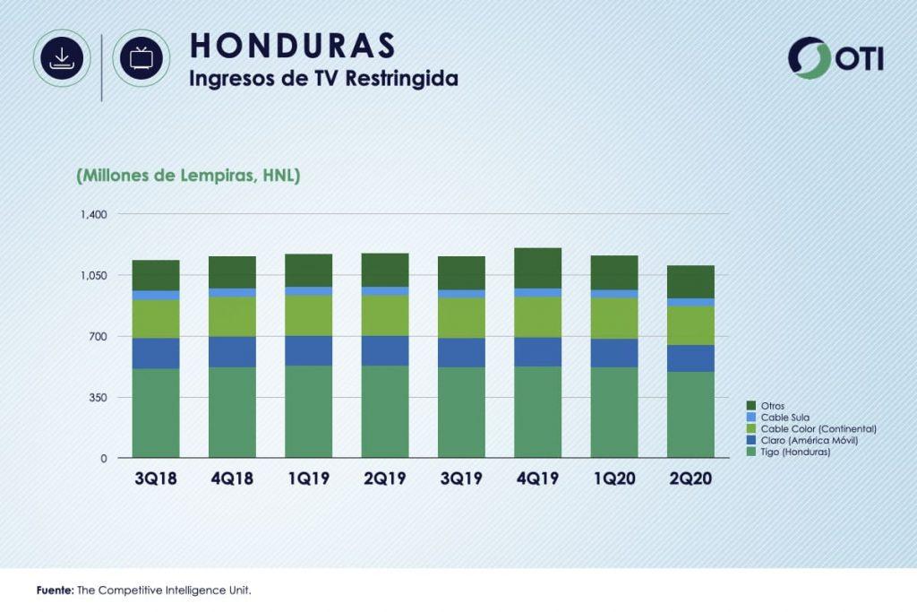 Honduras OTI 2Q20 Ingresos TV Restringida