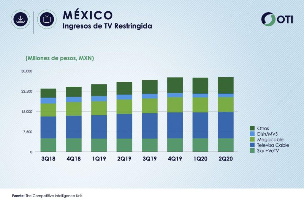 México OTI 2T20 Ingresos TV Restringida