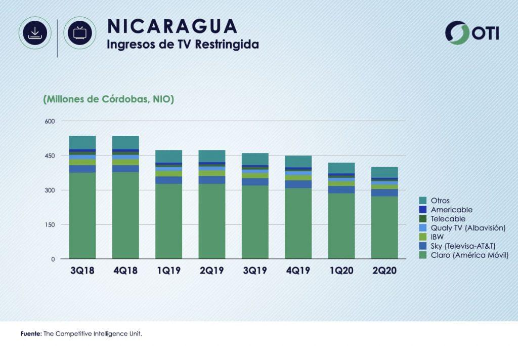 Nicaragua OTI 2T20 Ingresos TV Restringida