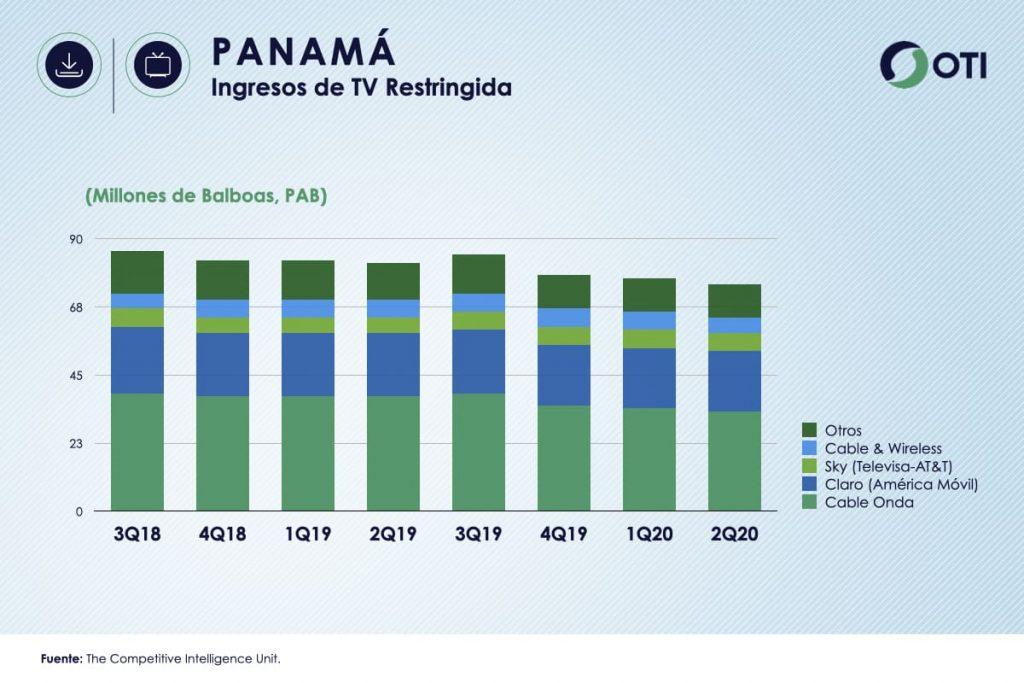 Panamá OTI 2T20 Ingresos TV Restringida