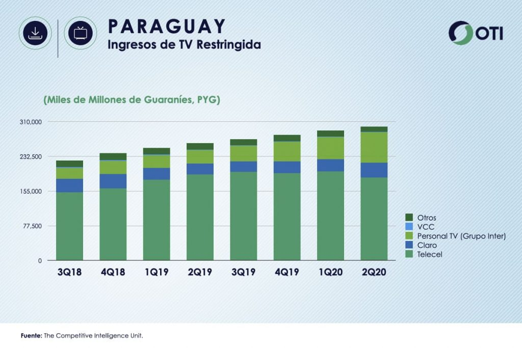 Paraguay: OTI 2T20 Ingresos TV Restringida