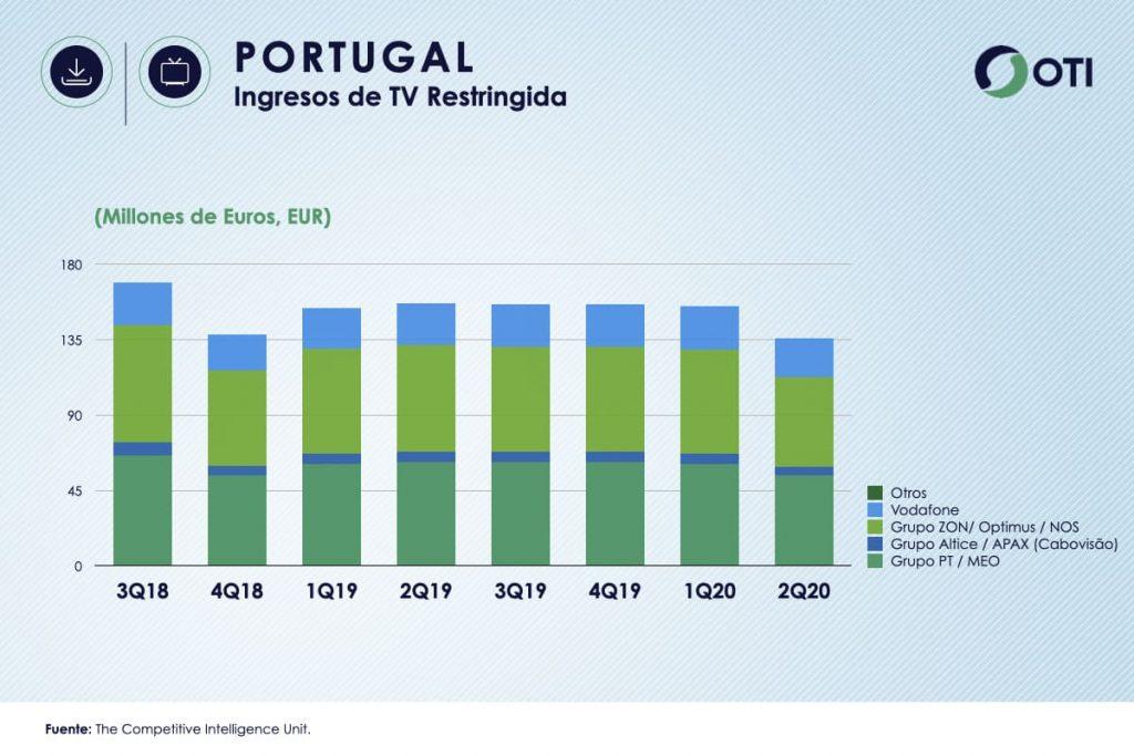 Portugal estadísticas Ingresos TV Restringida