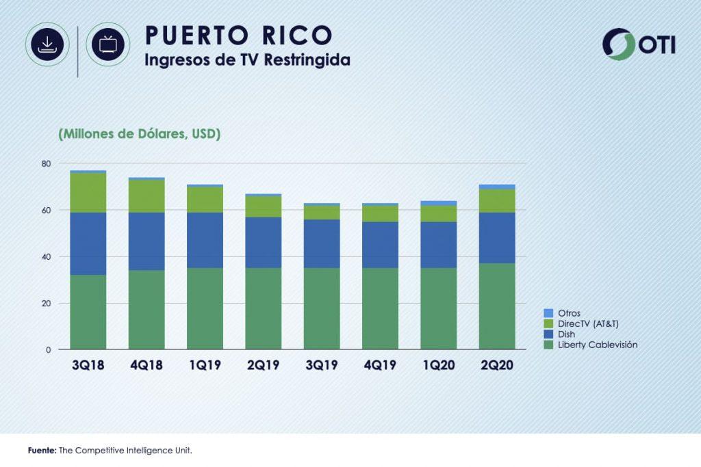 Puerto Rico estadísticas Ingresos TV Restringida