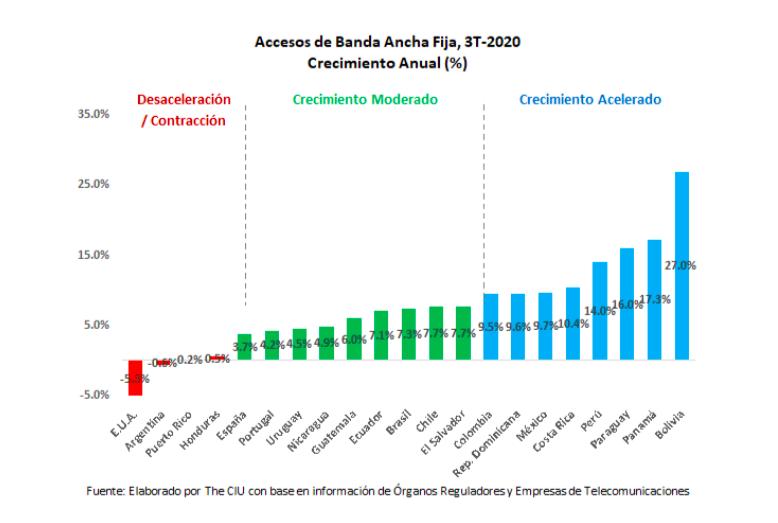 Accesos de Banda Ancha Fija, 3T-2020