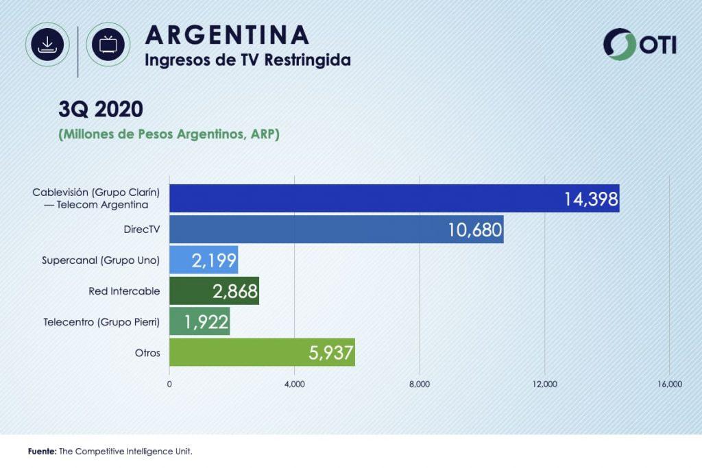 Ingresos Argentina TV de Paga