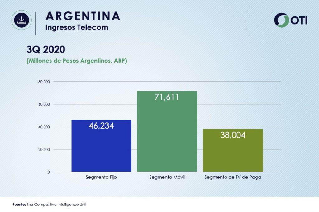 Ingresos Argentina TVR OTI3Q2