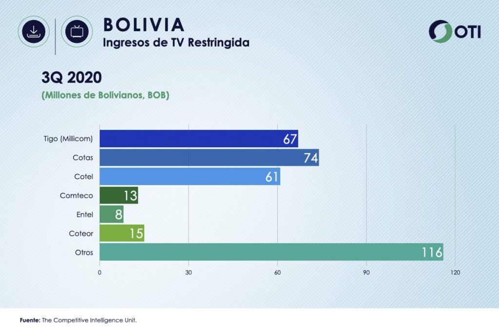 Ingresos Bolivia TV de Paga