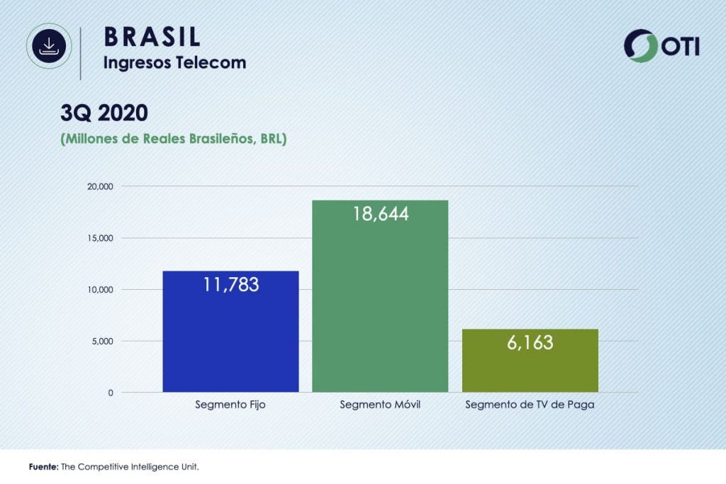 Ingresos Brasil TVR OTI3Q2