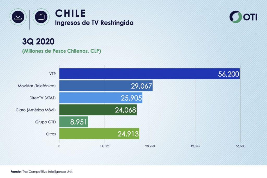 Ingresos Chile TV de Paga
