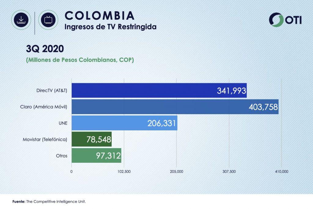 Ingresos Colombia TV de Paga