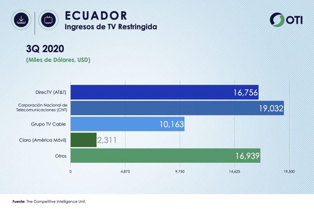 Ingresos Ecuador TV de Paga