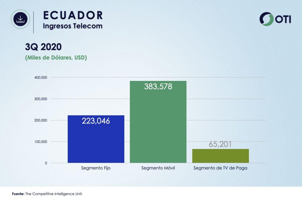 Ingresos Ecuador TVR OTI3Q2