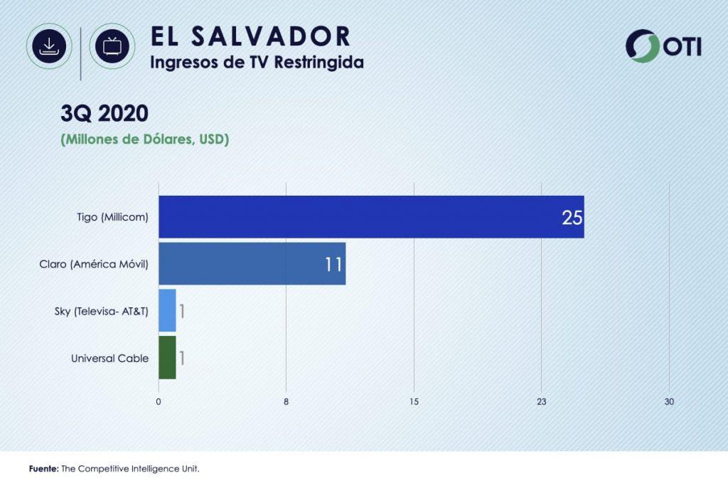 Ingresos El Salvador TV de Paga