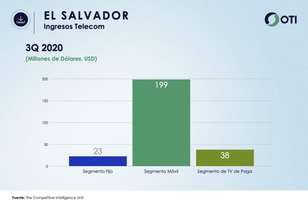 Ingresos El Salvador TVR OTI3Q2