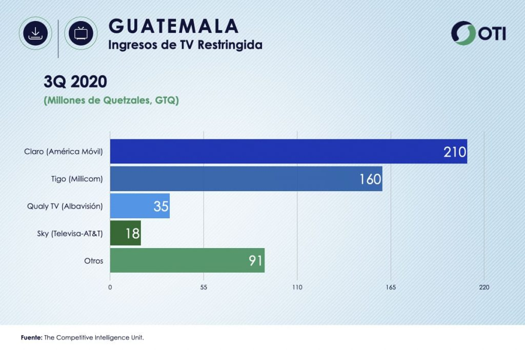 Ingresos Guatemala TV de Paga