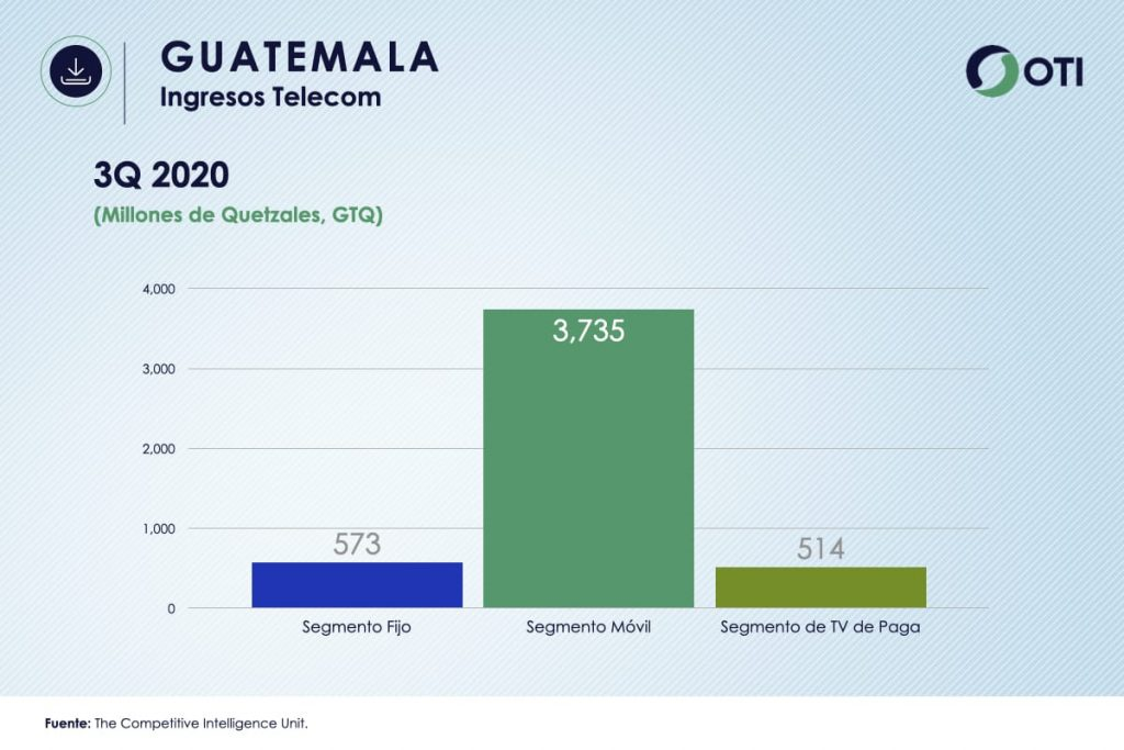 Ingresos Guatemala TVR OTI3Q2