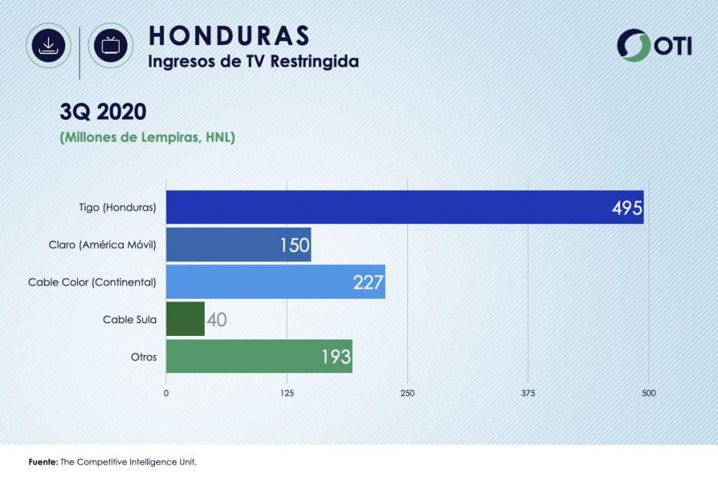 Ingresos Honduras TV de Paga