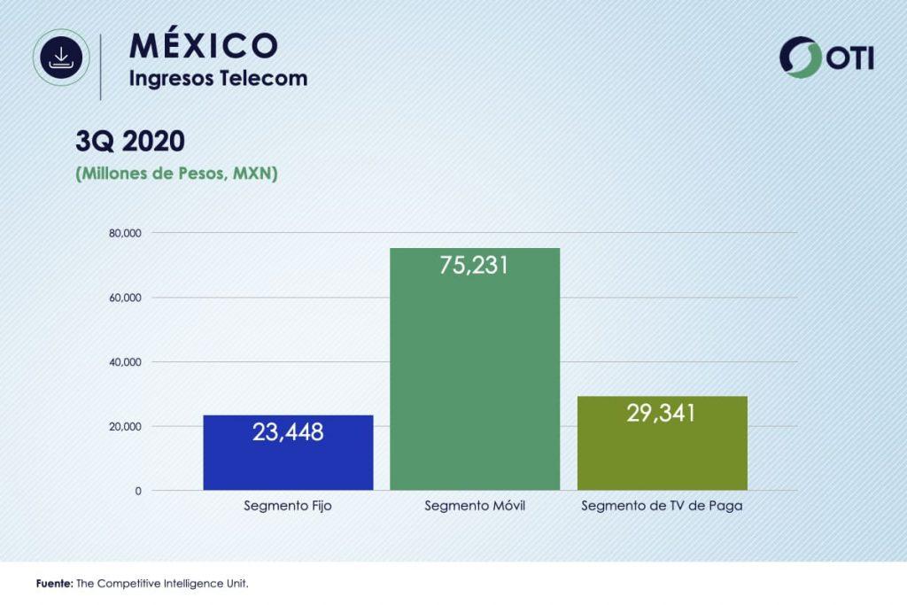 Ingresos México TVR OTI3Q2