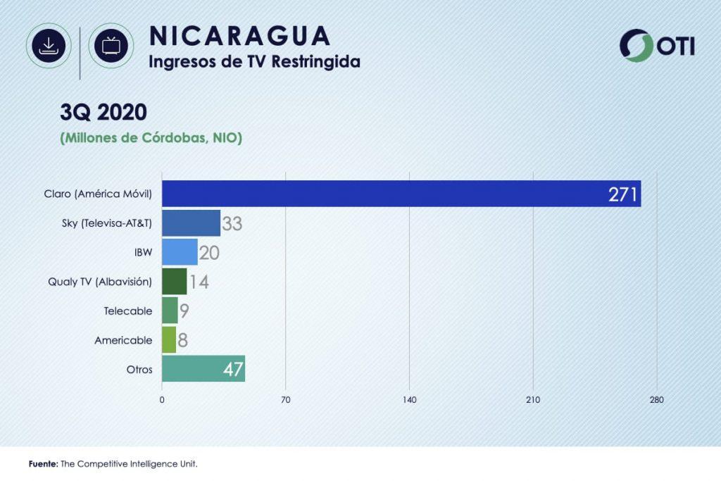 Ingresos Nicaragua TV de Paga