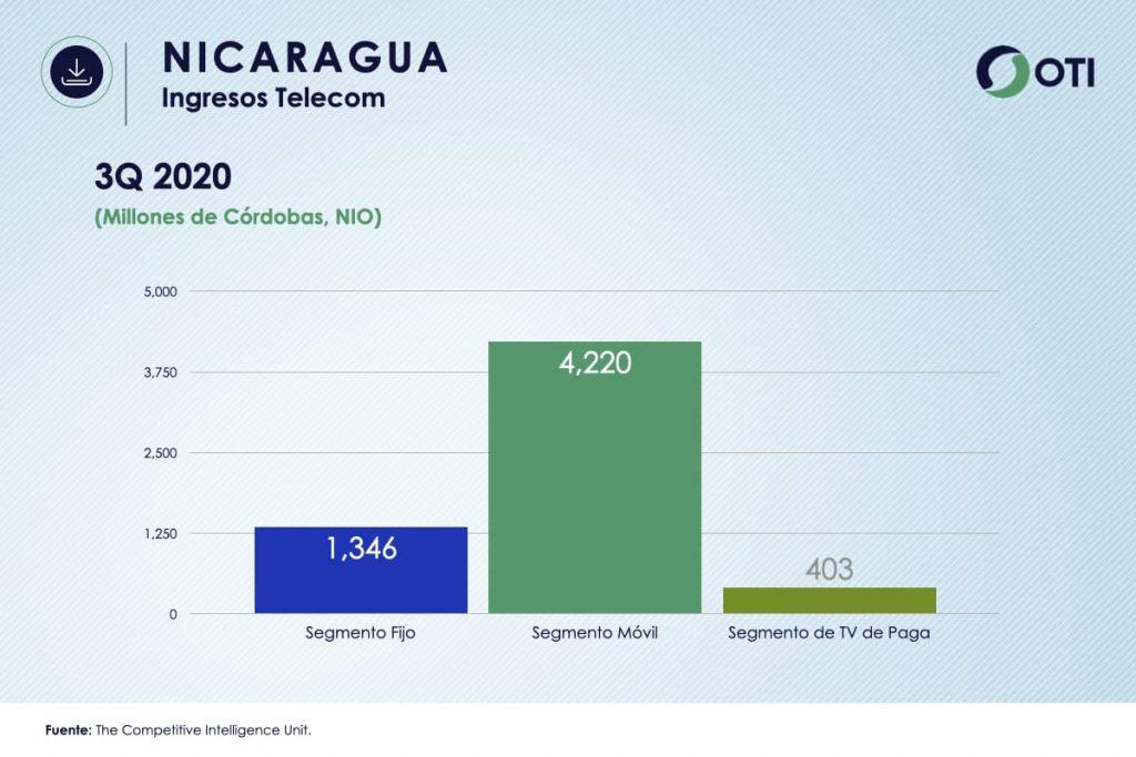 Ingresos Nicaragua TVR OTI3Q2