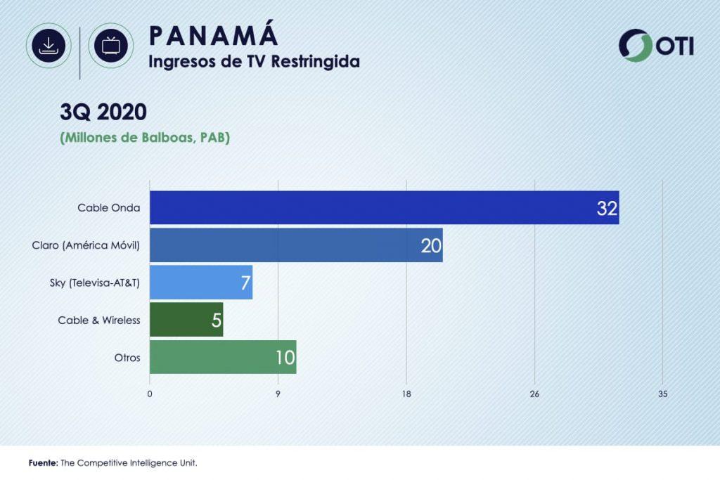 Ingresos Panamá TV de Paga
