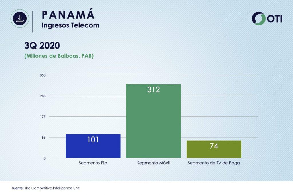 Ingresos Panamá TVR OTI3Q2