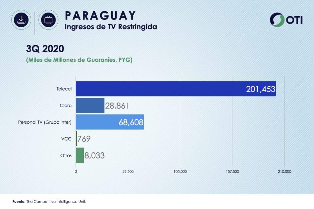 Ingresos Paraguay TV de Paga
