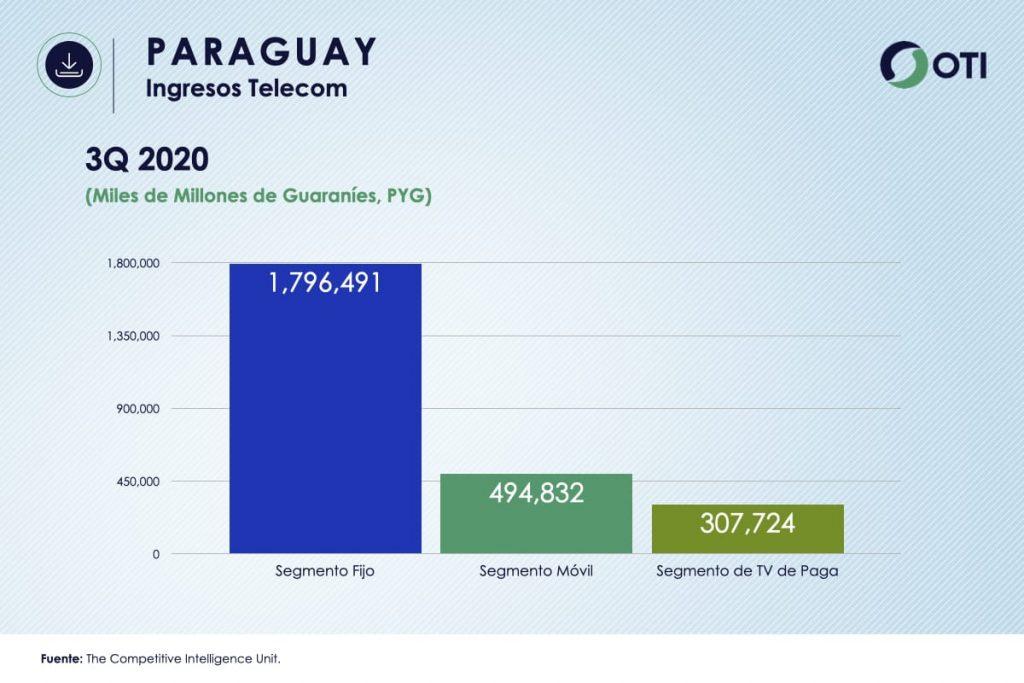 Ingresos Paraguay TVR OTI3Q2