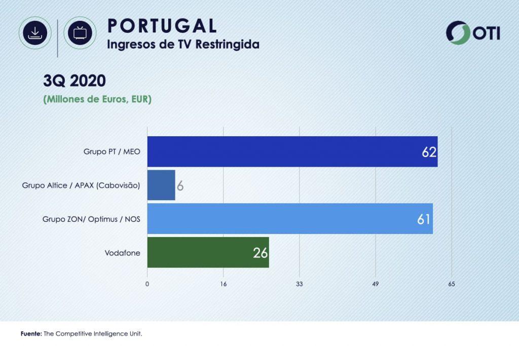 Ingresos Portugal TV de Paga