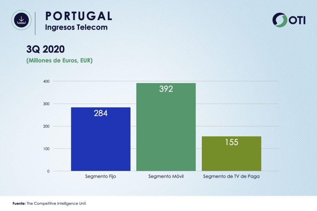 Ingresos Portugal TVR OTI3Q2