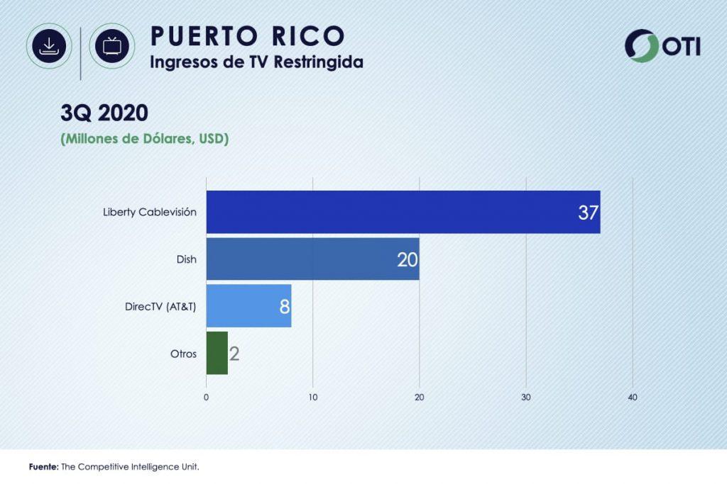 Ingresos Puerto Rico TV de Paga