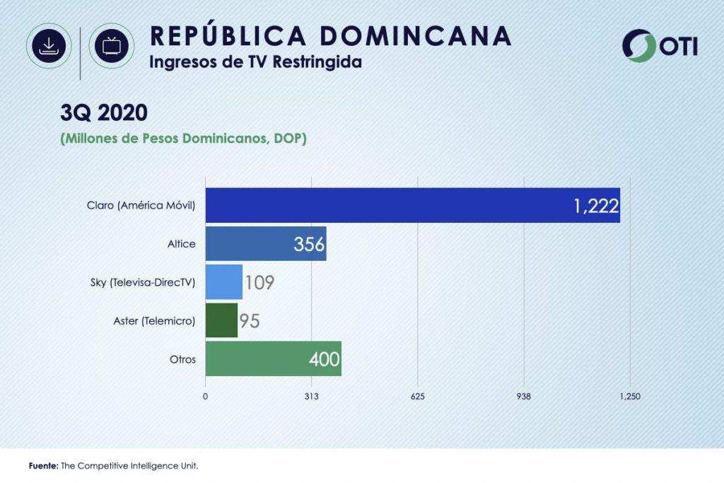 Ingresos República Dominicana TV de Paga