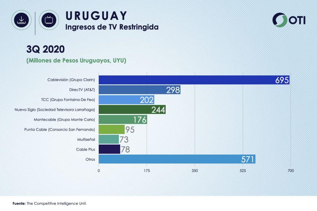 Ingresos Uruguay TV de Paga