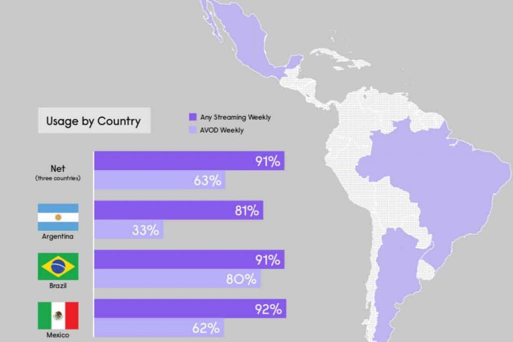 Consumo de contenidos CVT en México, Brasil y Argentina