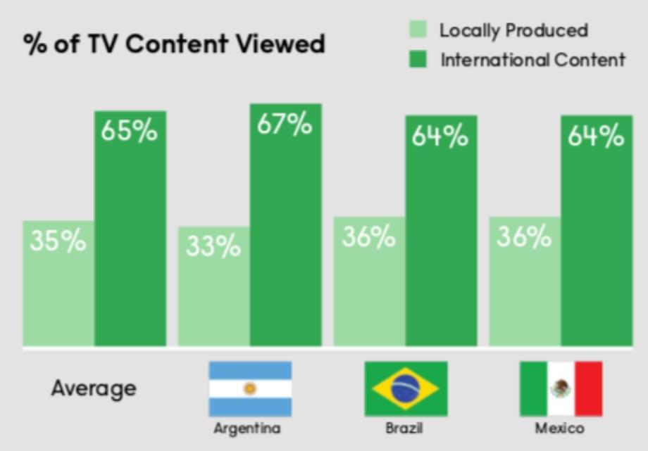 Tabla con las preferencias de latinos - Contenido local vs Contenido internacional