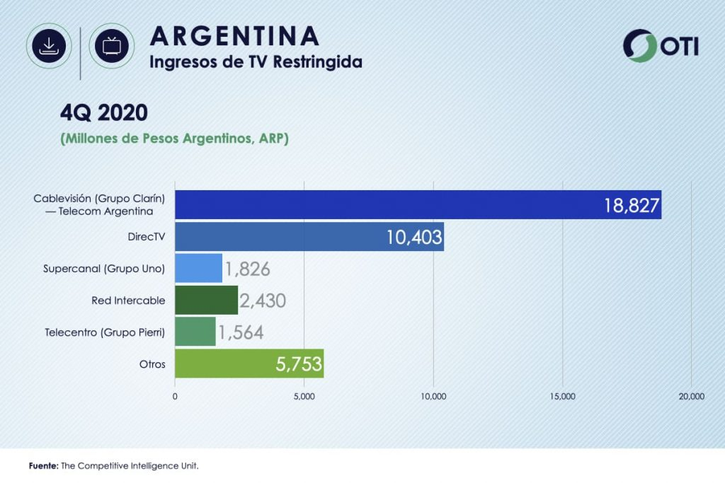 Argentina OTI 4Q20 Ingresos Telecom y TV de paga - Estadísticas