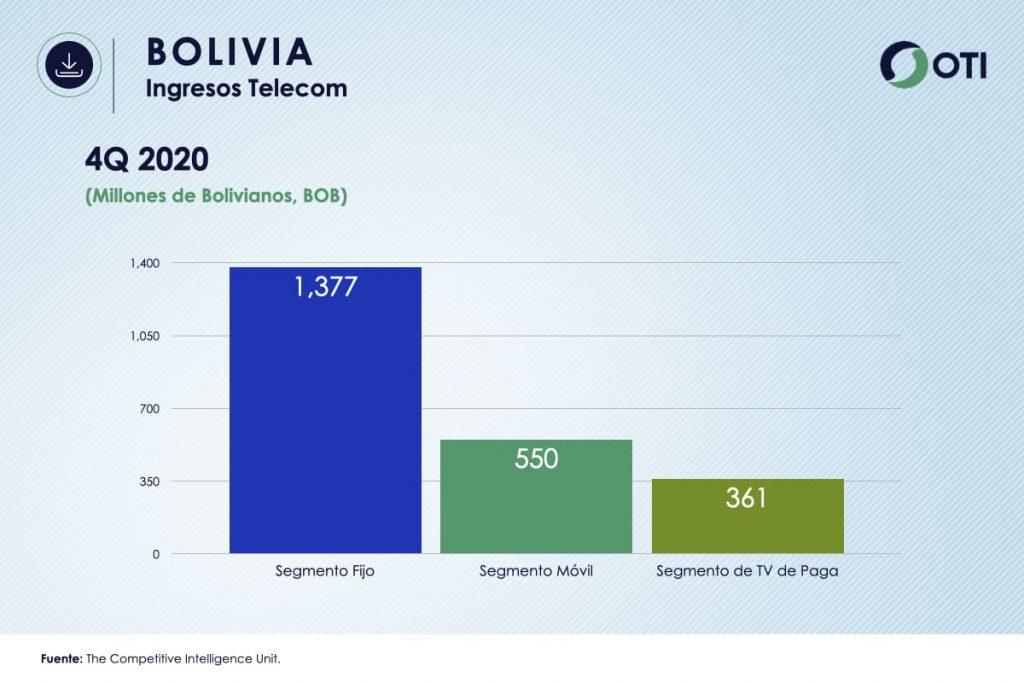 Bolivia OTI 4Q20 Ingresos Telecom y TV de paga - Estadísticas