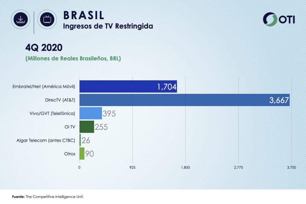 Brasil OTI 4Q20 Ingresos Telecom TV de paga - Estadísticas