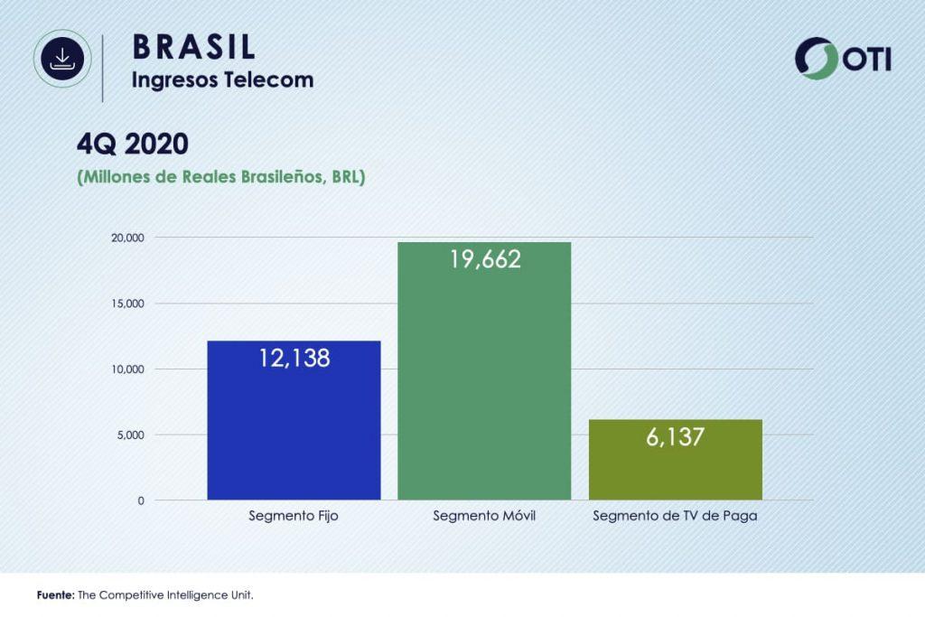 Brasil OTI 4Q20 Ingresos Telecom - Estadísticas