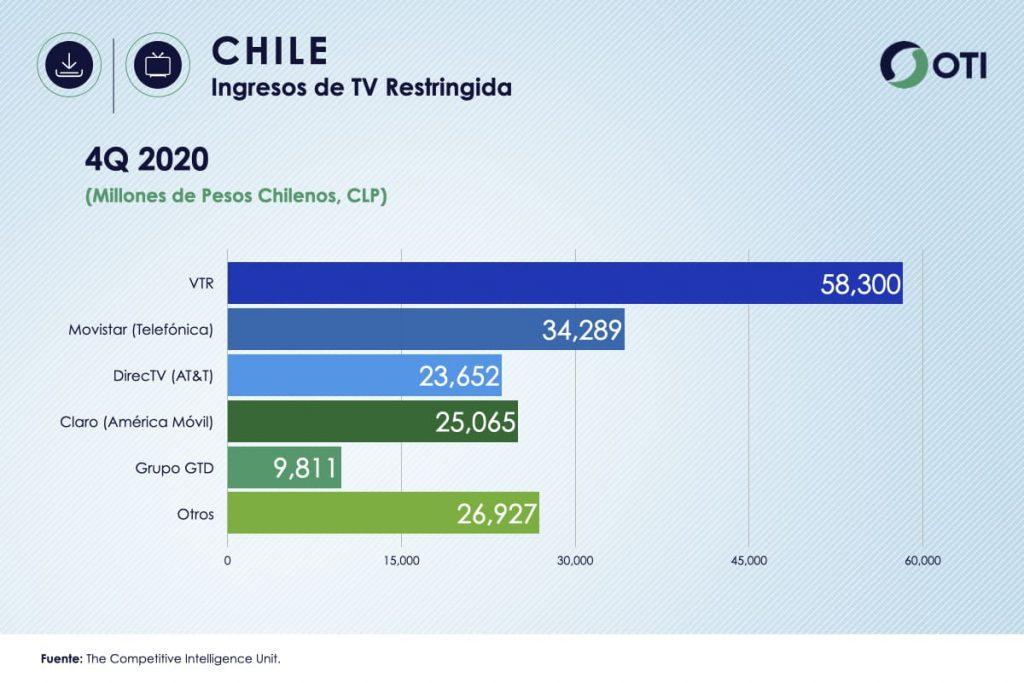 Chile OTI 4Q20 Ingresos Telecom TV de paga - Estadísticas