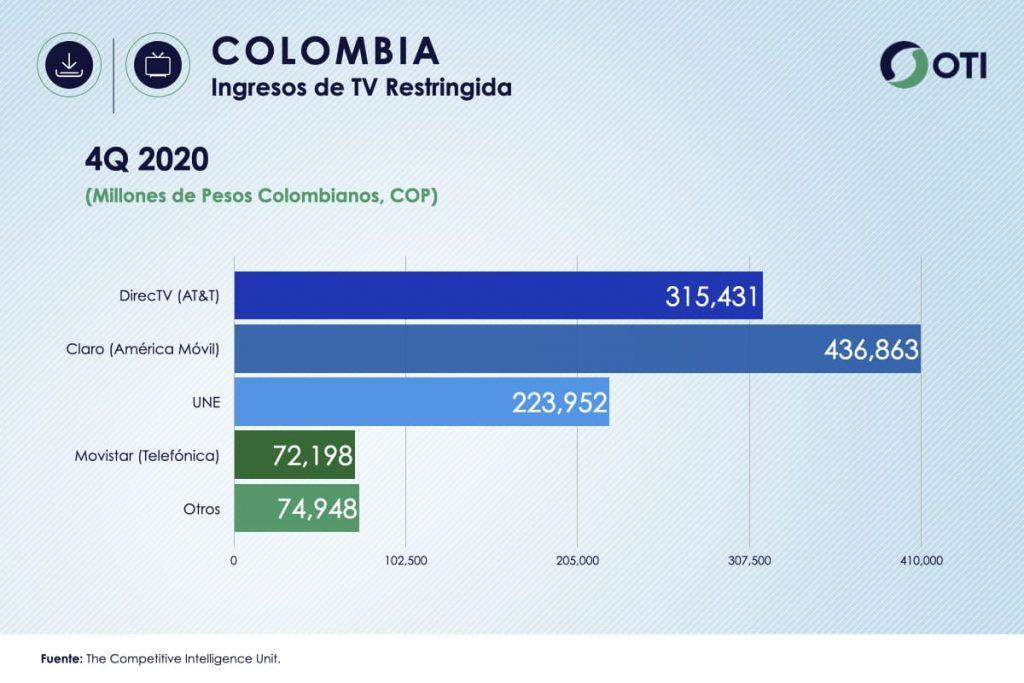 Colombia OTI 4Q20 Ingresos Telecom TV de paga - Estadísticas