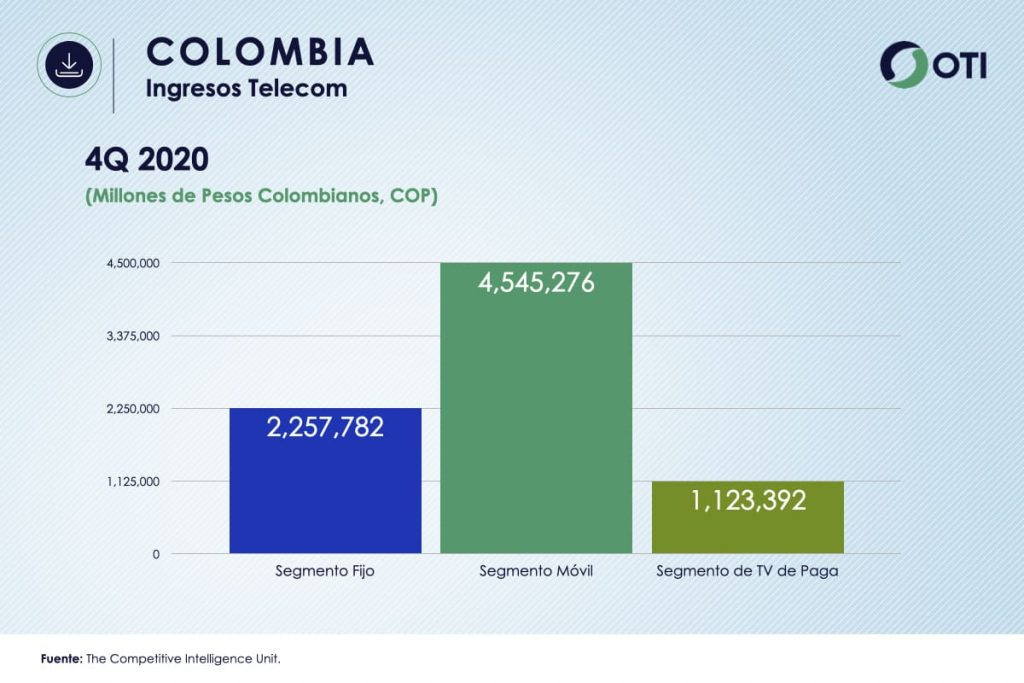 Colombia OTI 4Q20 Ingresos Telecom - Estadísticas