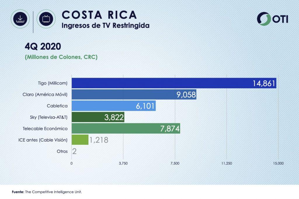 Bolivia OTI 4Q20 Ingresos Telecom TV de paga - Estadísticas