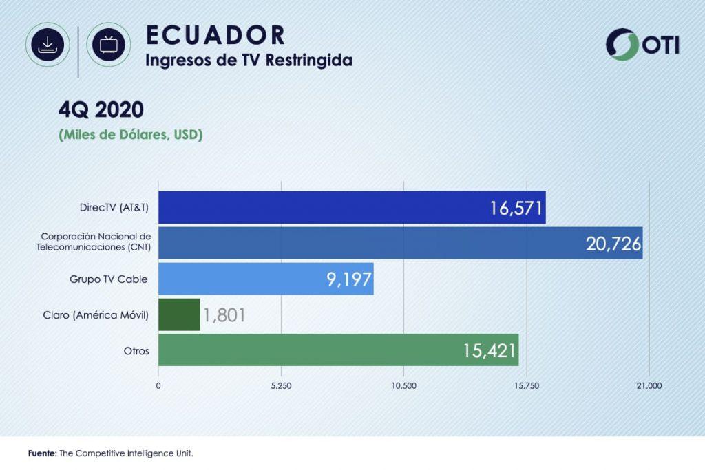 Ecuador OTI 4Q20 Ingresos Telecom TV de paga - Estadísticas