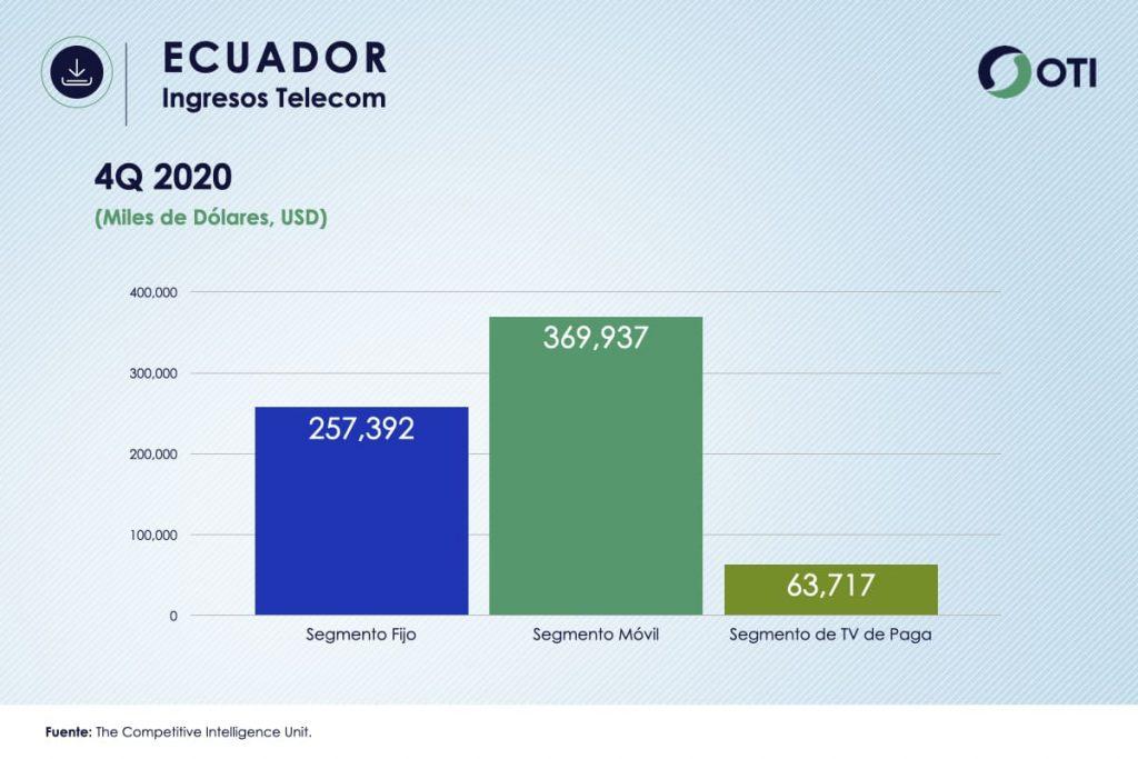 Ecuador OTI 4Q20 Ingresos Telecom - Estadísticas