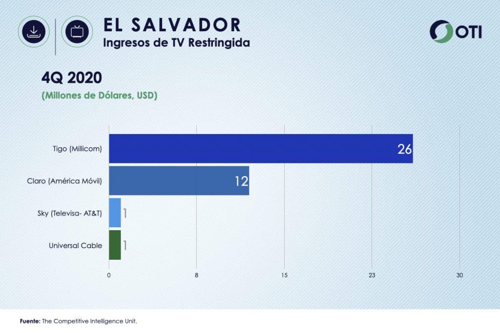 El Salvador OTI 4Q20 Ingresos Telecom TV de paga - Estadísticas