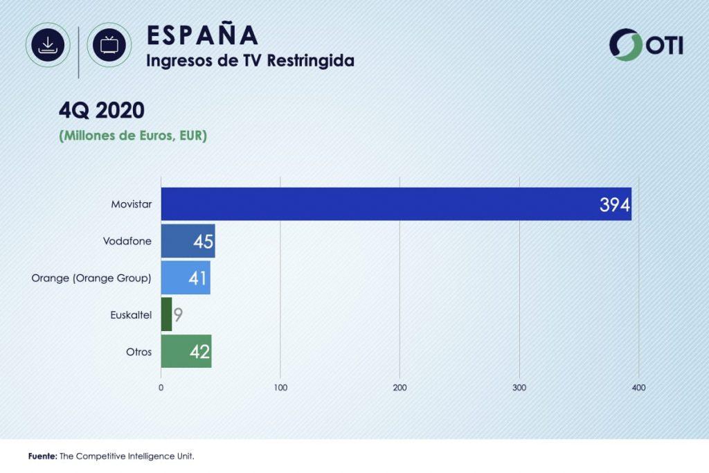 España OTI 4Q20 Ingresos Telecom TV de paga - Estadísticas
