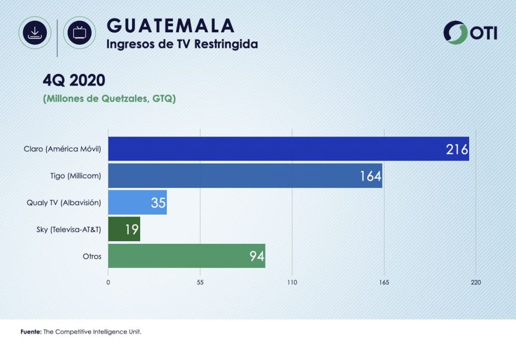 Guatemala OTI 4Q20 Ingresos Telecom TV de paga - Estadísticas