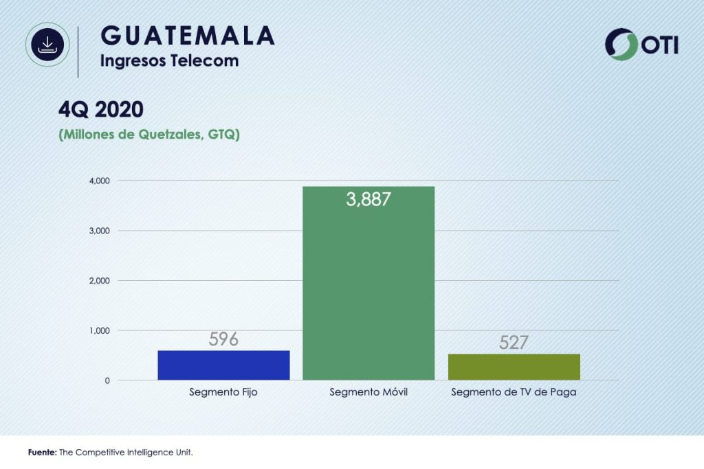 Guatemala OTI 4Q20 Ingresos Telecom - Estadísticas